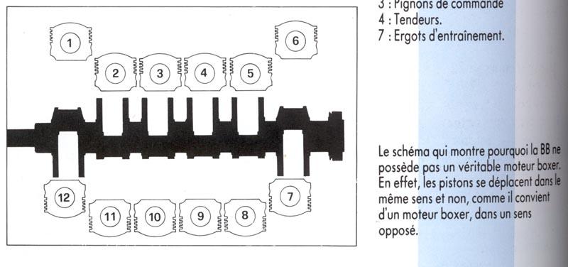 Ordre allumage v12
