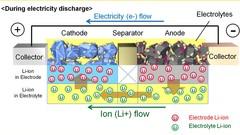 Toyota veut rendre les batteries lithium-ion plus fiables
