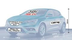 En 2016, le prix moyen d'une auto neuve a augmenté de 720 euros