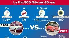 La Fiat 500 fête ses 60 ans ! Quelles évolutions ?