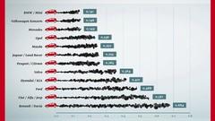 Dieselgate : les allemands disent qu'ils sont les plus propres