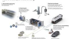 Audi teste le carburant E-diesel