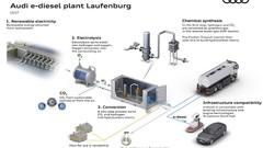 Audi finance une nouvelle fois la production de biocarburants