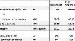 Voitures électriques et longs trajets : à jamais incompatibles ?