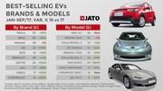 Ventes de voitures électriques : les Chinois dominent le monde