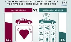 Europe : seulement un automobiliste sur trois serait intéressé par la voiture autonome