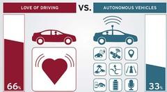 Le plaisir de conduire plus fort que la voiture autonome