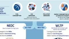 Fiscalité et CO2 : le casse-tête NEDC et WLTP