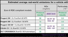 PSA dévoile les rejets en conditions réelles de 5 modèles