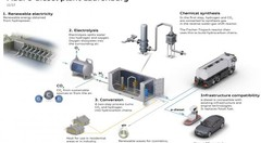 Audi teste son e-benzin, essence de synthèse