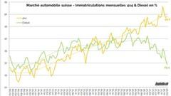 Marché auto suisse: le diesel dévisse