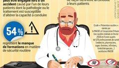 Sécurité routière: les médecins généralistes ont un rôle à jouer