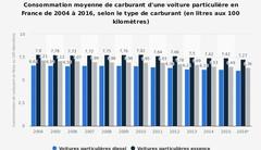 Consommations moyennes en France: en près de 15 ans, elles ont à peine baissé