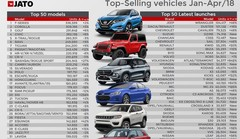 Top 100 des voitures les plus vendues en 2018