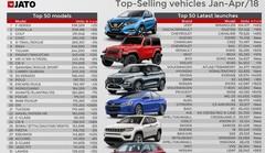 Le Top 100 des véhicules les plus vendus au monde en 2018