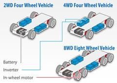 Mitsubishi et Isuzu travaillent sur une voiture électrique performante et abordable