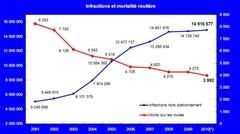 Sécurité : plus de 21 millions de PV en France en 2010 !