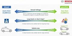 Bosch aide à choisir entre l'essence et le Diesel