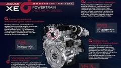 Jaguar : tout sur la XE quatre cylindres diesel