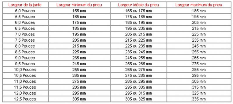 Question 2 sous correspondance jantes pneus auto titre - Pneu 3 50 8 ...