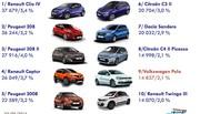 Marché auto avril 2016 : Porsche sourit, Nissan grimace