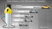 Opel Ampera-e : la première électrique valable pour tous