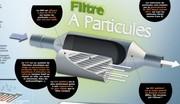 Particules : le moteur à essence moins propre que le Diesel