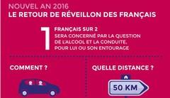 Réveillon et alcool au volant : un Français sur deux concerné