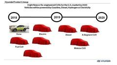 Hyundai : 8 nouveaux SUV avant 2020