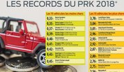 Dacia, champion des voitures économiques à l'usage