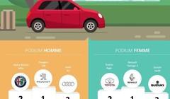 Les voitures préférées des hommes et femmes en France