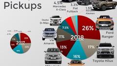 Pickup : trois modèles tiennent la moitié du marché en Europe