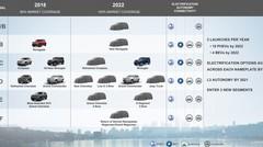 Plan produit groupe Fiat 2018-2022 : Priorité à Jeep, Alfa Romeo et Maserati
