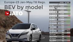 La Nissan Leaf détrône la Renault Zoe en Europe