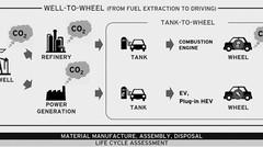 Mazda lance un projet pour réduire les émissions de CO2 des moteurs