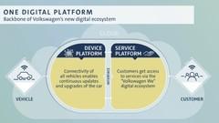 Volkswagen annonce un grand plan pour l'autopartage