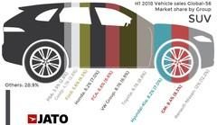 Marché mondial: le SUV s'impose partout, sauf au Japon, et Nissan-Renault domine