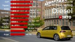 Les Peugeot 3008 et Dacia Duster se sont très bien vendus en diesel en 2018