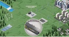 Renault se lance dans le stockage d'électricité avec des batteries usagées