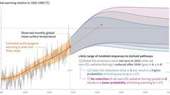 Climat et électriques: que disent les chiffres ?