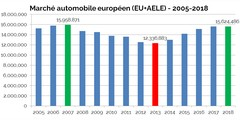 Marché automobile européen 2018: le calme avant la tempête ?
