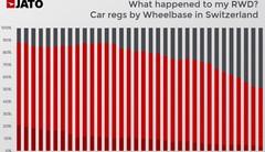 En Suisse, la chute fulgurante des propulsions