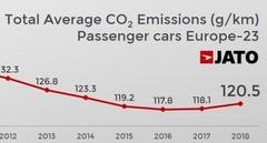 CO2 : Mercedes en queue de peloton, Toyota fait toujours mieux
