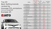 Émissions de CO2 : Toyota qui rit, Mercedes qui pleure