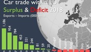 L'Espagne, le roi de la balance industrielle automobile européenne