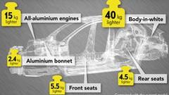Opel Corsa 6 (2020) : Premières infos, poids sous la tonne