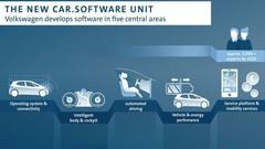 """Volkswagen veut son """"système d'exploitation"""" informatique"""