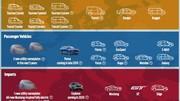 Ford prend un nouveau départ en Europe : 12 000 emplois supprimés, gamme modifiée