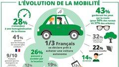 Voiture autonome : 1/3 des Français prêts à en acheter une, et 1/2 pense que les accidents chuteront