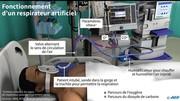 Coronavirus: PSA en dit plus sur « ses » respirateurs artificiels
